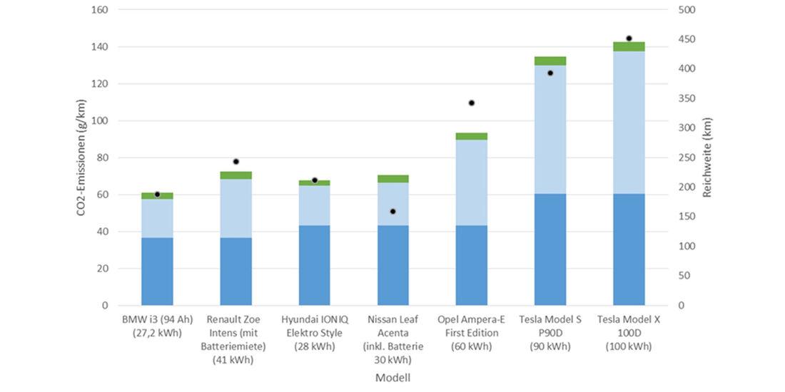 ADAC CO2-Bilanz E-Fahrzeuge (regenerativer Stom)