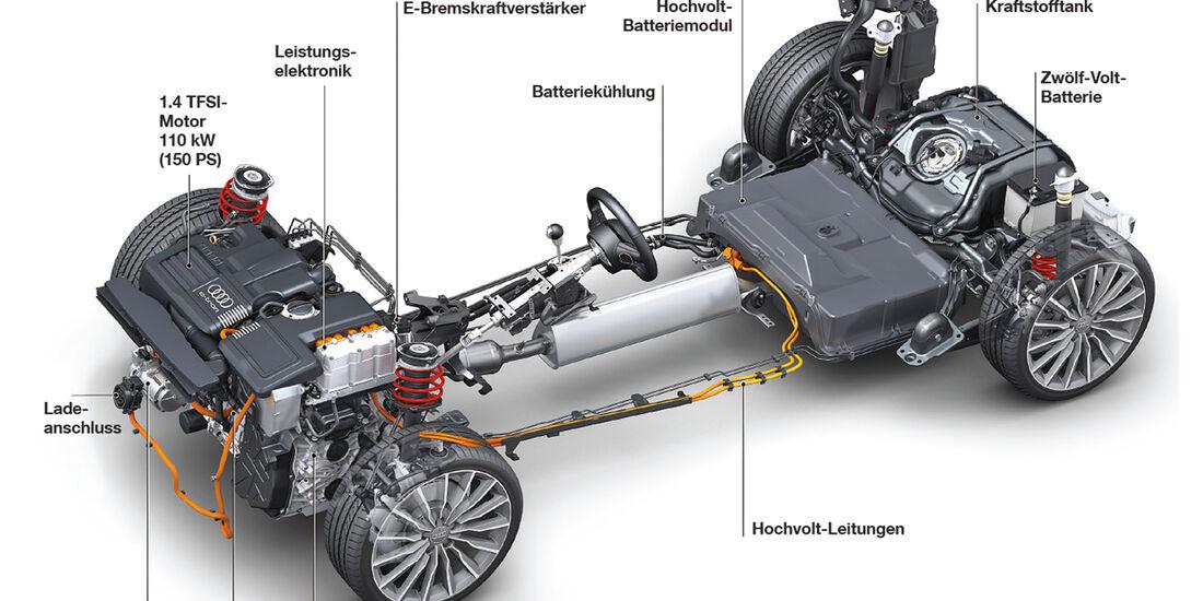 Audi A3 E-Tron, Antriebsstrang
