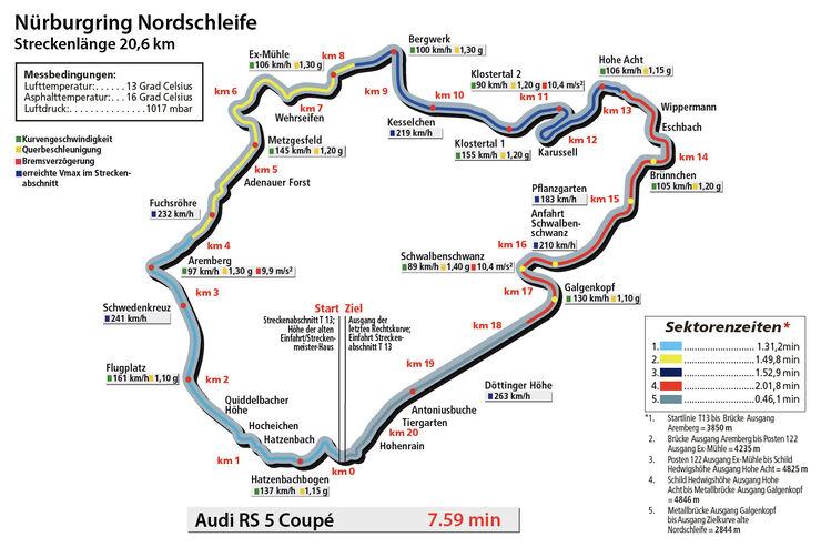 Audi RS 5 Coupé, Nürburgring