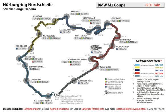 BMW M2 Coupé, Nürburgring, Rundenzeit
