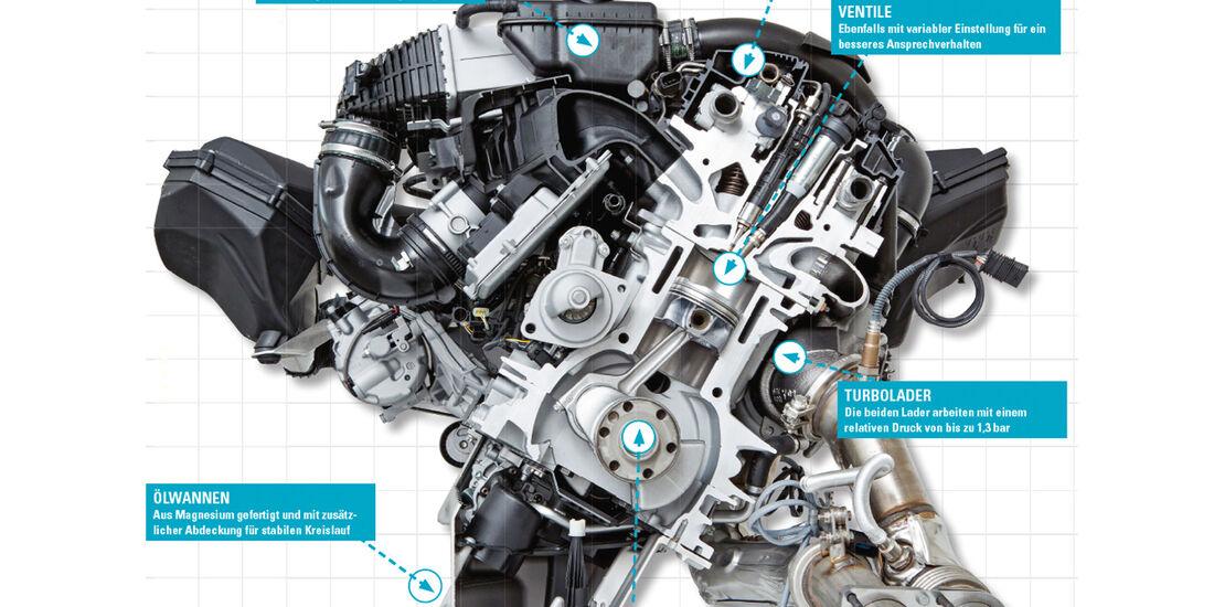 BMW M3/M4, Technik, Motor