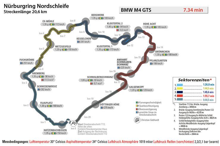 BMW M4 GTS, Nürburgring, Rundenzeit