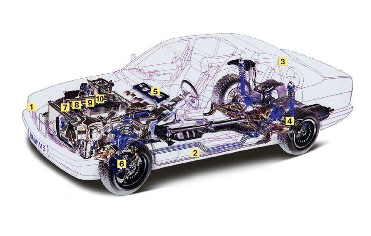 BMW M5, Igelbild, Schwachstellen