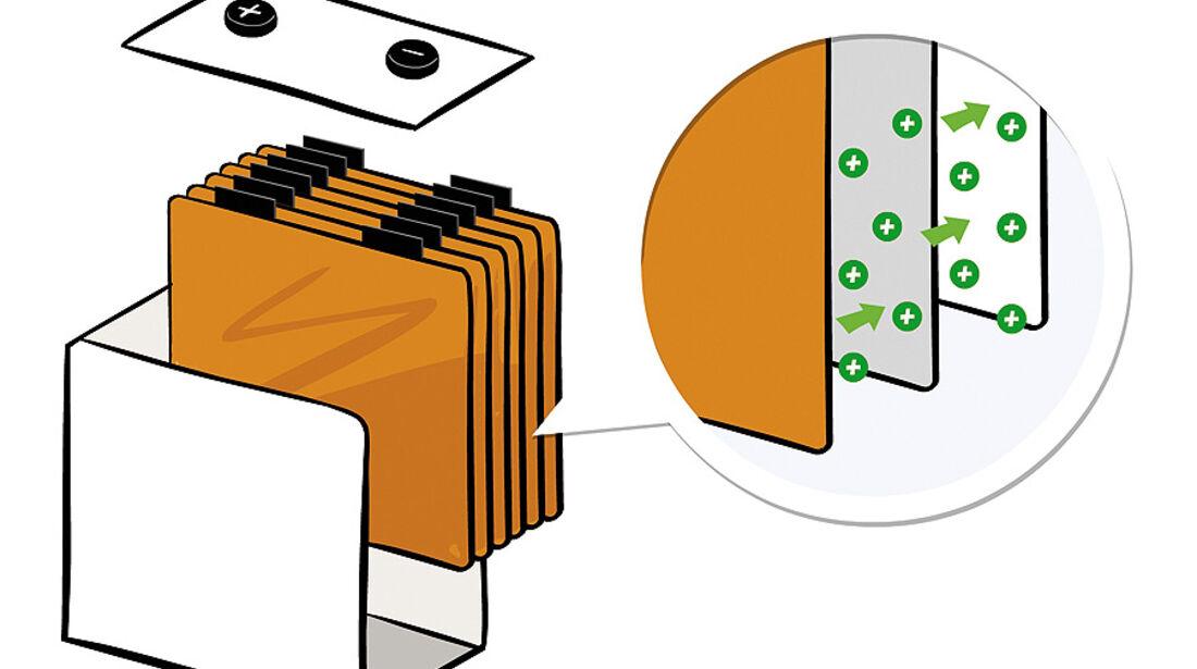 Batteriefertigung