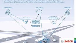 Bosch Lokalisierung autonomes Fahren