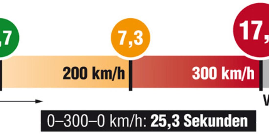 Bugatti Veyron Grafik