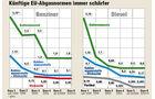Diagramm Künftige EU-Abgasnormen