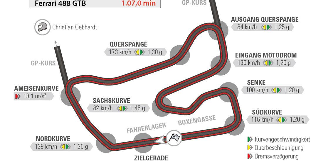 Ferrari 488 GTB, Hockenheim, Rundenzeit