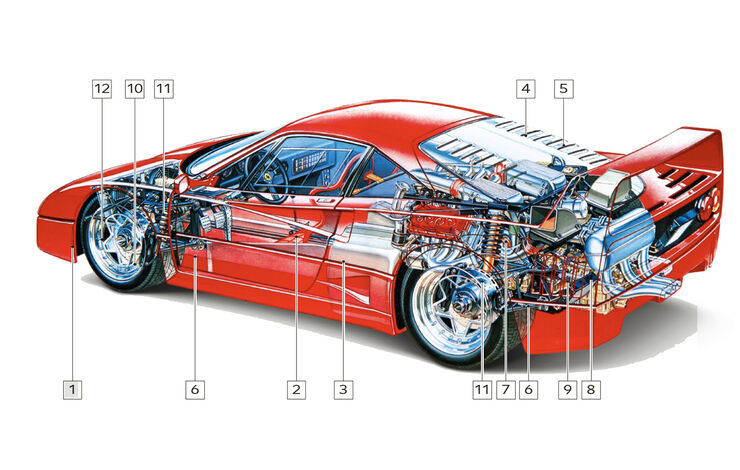 Ferrari F40, Schwachstellen