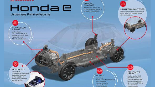 Honda-E Elektroplattform