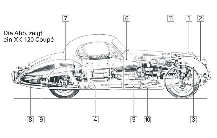 Jaguar XK 150, Schwachpunkte, Igelbild