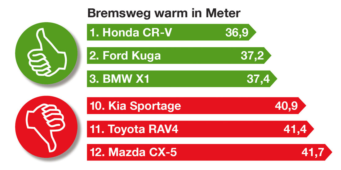 Kompakte SUV, Bremsweg