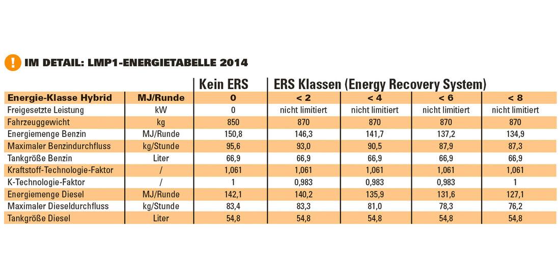 LMP-Reglement, Energietabelle