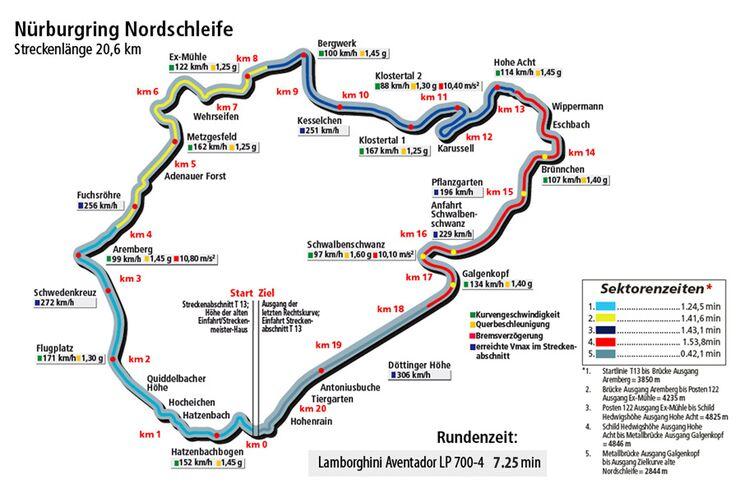 Lamborghini Aventador LP 700-4, Rundenzeit, Nürburgring