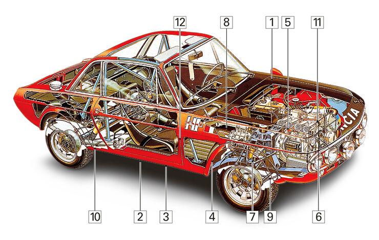 Lancia Fulvia 1.3, Kaufberatung, Schwachstellen