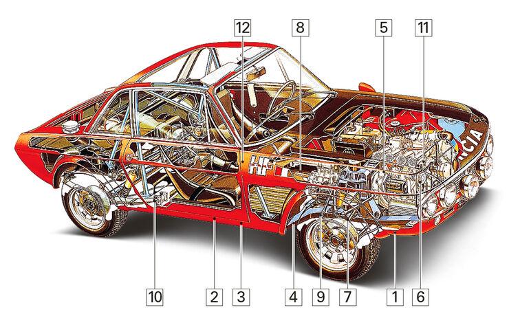 Lancia Fulvia Coupé, Igelbild, Schwachstellen