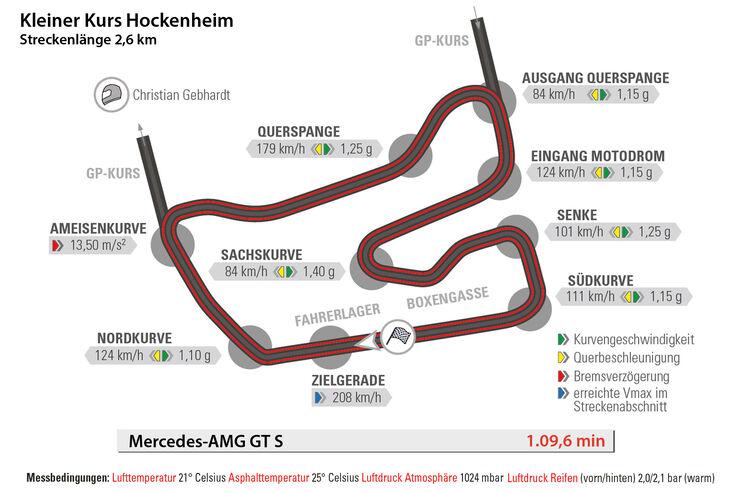 Mercedes-AMG GT S, Rundenzeit, Hockenheim