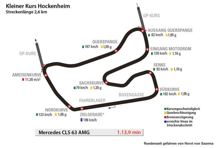 Mercedes CLS 63 AMG, Rundenzeit, Kleiner Kurs Hockenheim