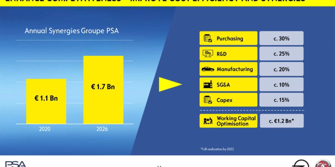Opel Zukunftsplan 2017