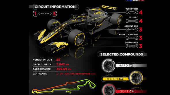Pirelli - Infografik - GP Frankreich 2019