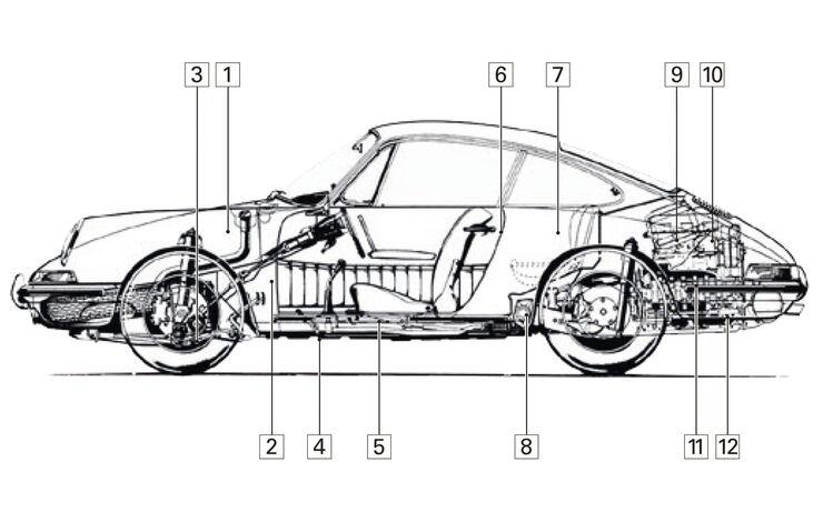 Porsche 911, Schwachstellen, Kaufberatung