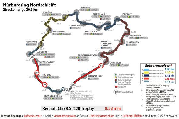 Renault Clio R.S. 220 Trophy, Nürburgring