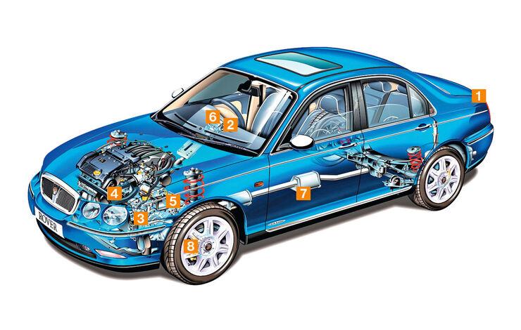 Rover 75 (1999–2005), Schwachpunkte, Igelbild