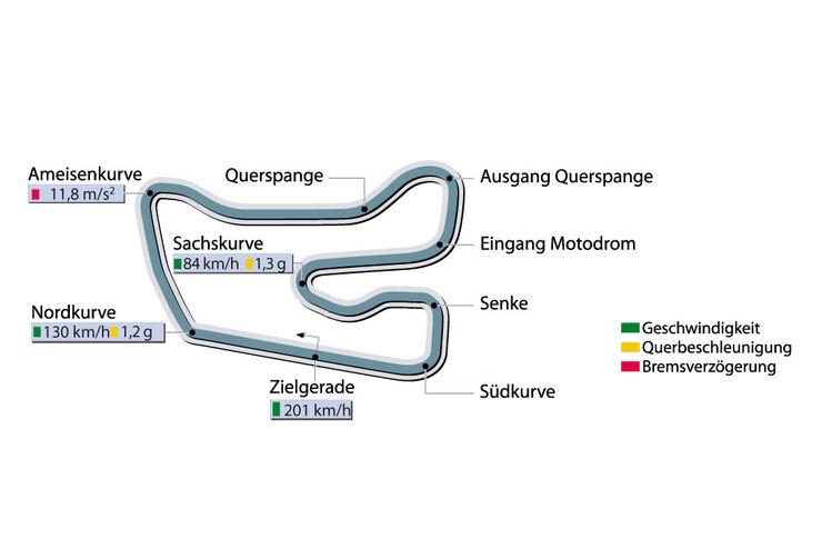 Rundenzeit Hockenheim Supertest Corvette Z06 sportauto0607