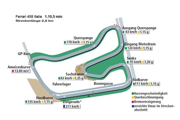 Rundenzeit Nordschleife, Ferrari 458 Italia