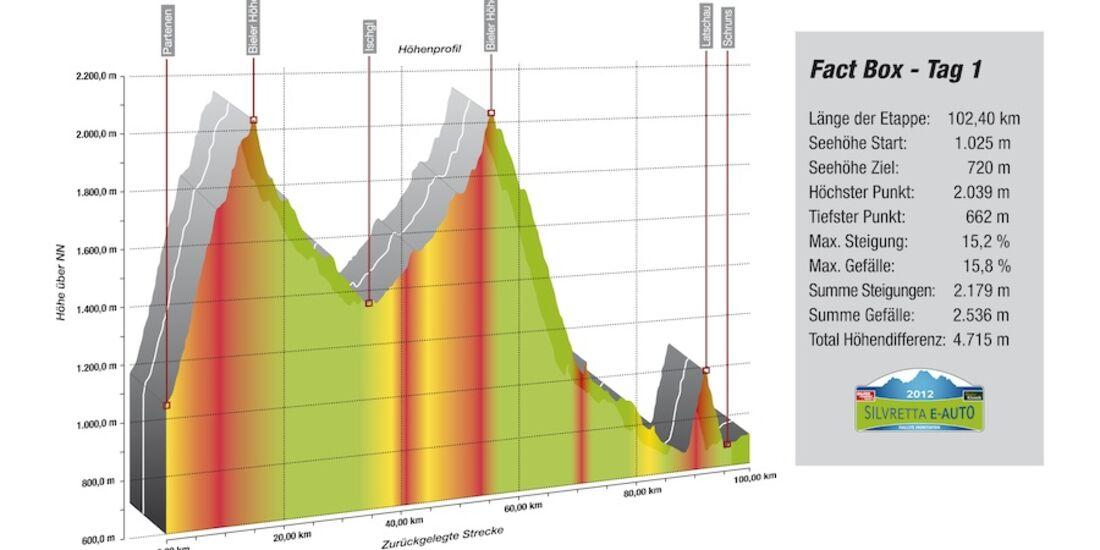 Silvretta E-Auto Höhenprofil Tag 1