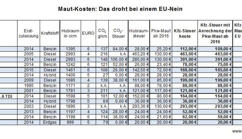 Tabelle Pkw Maut-Kosten