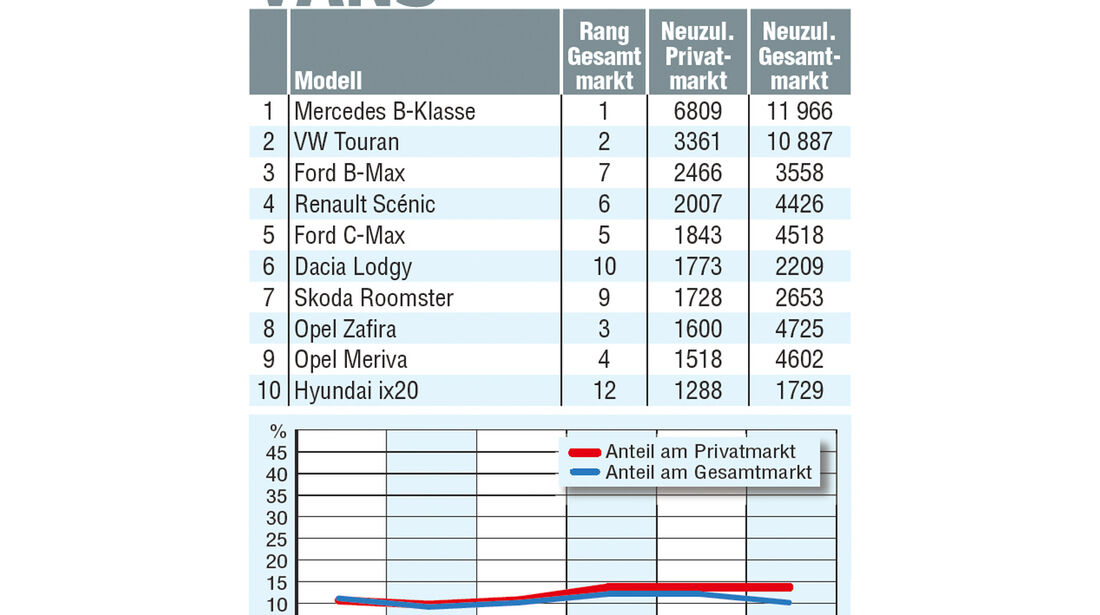 Vans, Statistik